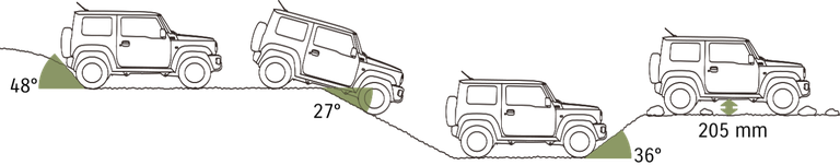 Grafik zur Bodenfreiheit des Suzuki Jimny Hybrid.